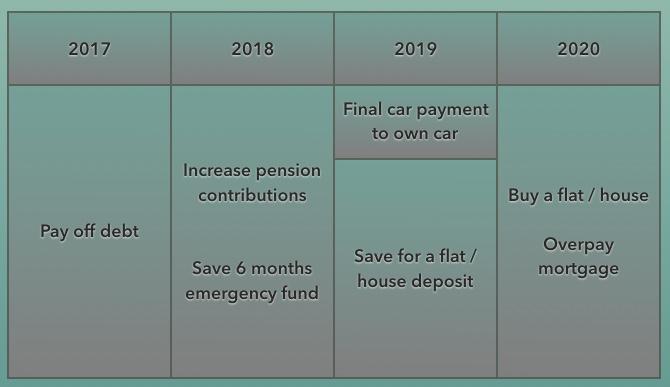 4-year plan